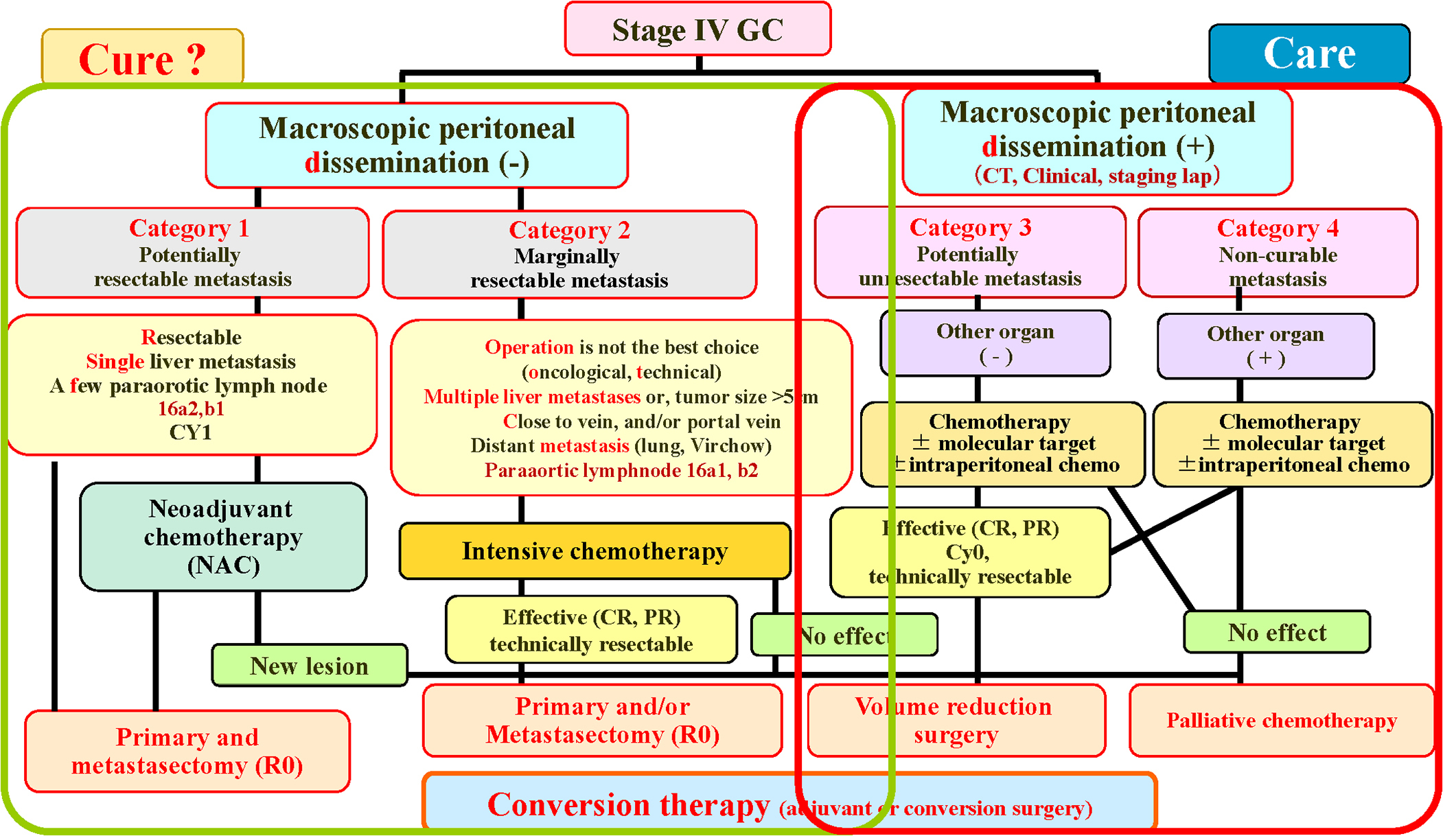 Conversion therapy for stage IV gastric cancer—the present ...